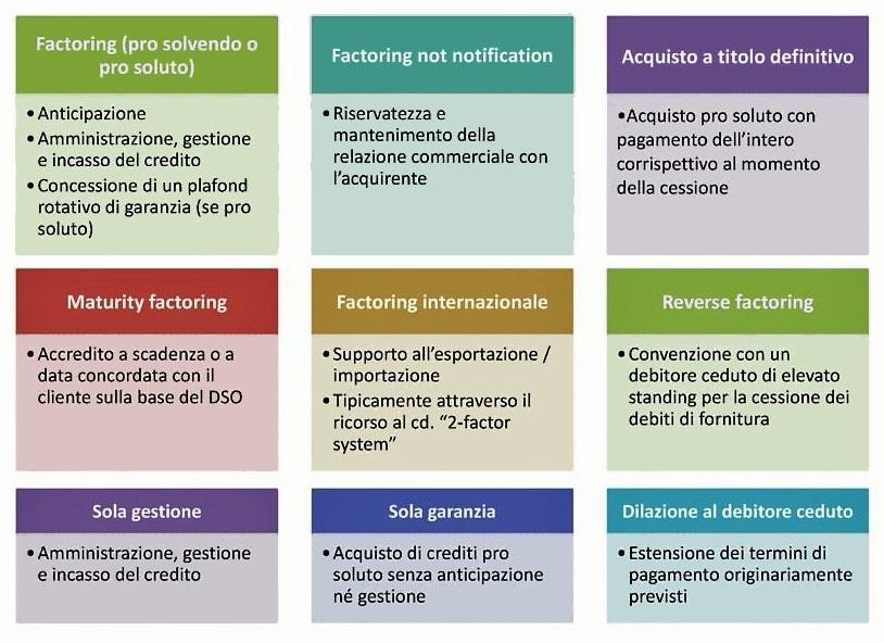 factoring-riepilogo-prodotti